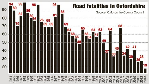 Oxford Mail: Oxon road fatalities graph 2013