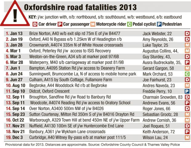 Oxford Mail: oxon road fatalities 2013 table