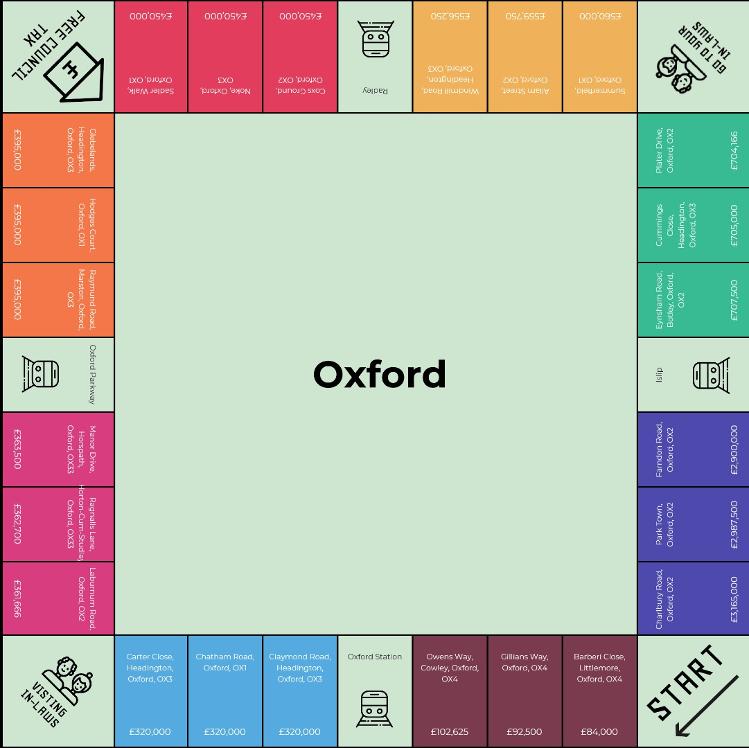 Oxford Monopoly Board Game