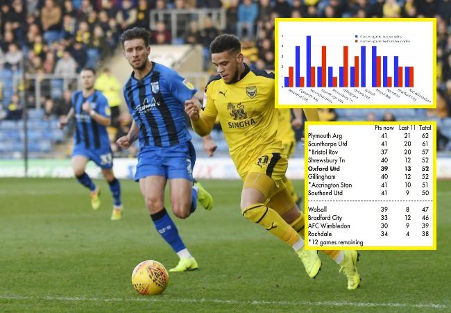 Marcus Browne on the attack against Gillingham, who Oxford United visit tomorrow in a clash of two sides just above League One's relegation zone  Picture: David Fleming